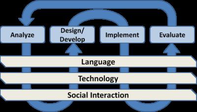 EAP Twitter Model